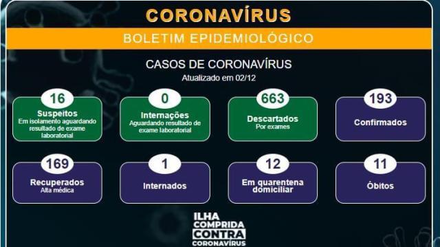 Ilha Comprida soma onze óbitos por Covid-19 , 16 suspeitos e 169 altas médicas
