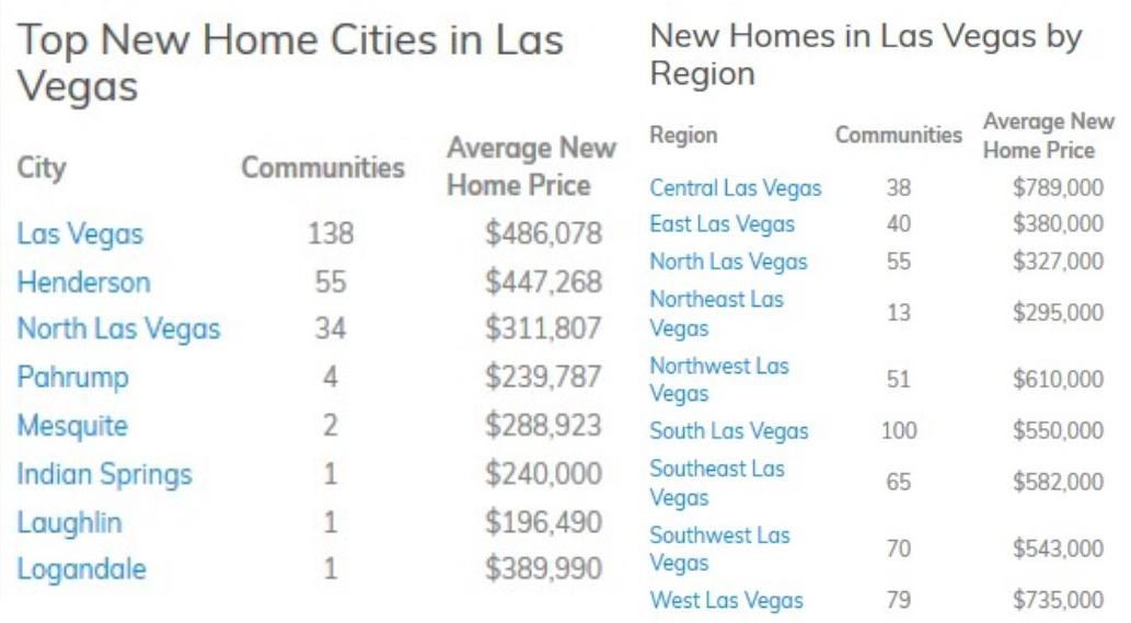 Las Vegas Real Estate Specialists