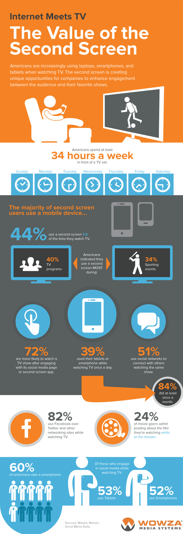 The Value of Second Screen #infographic #Resource Center #Media #infographics #Media Systems #Internet #Infographic