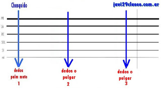 grafico chacarera base 3/4