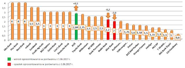 Najlepsze lokaty w poszczególnych bankach - lipiec 2017 r.