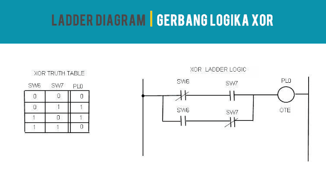 Ladder Diagram XOR