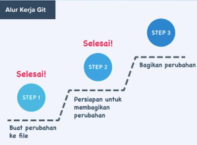 Mari Mempelajari Git   Github   Gitlab   episod 1