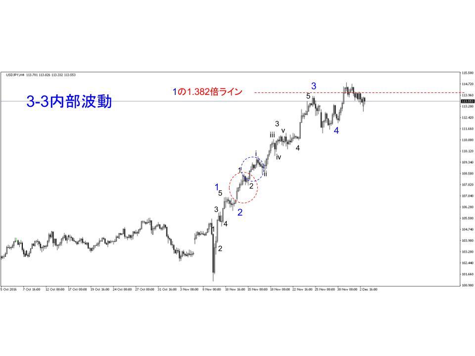 ドル円ひとつ目のカウント