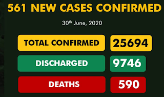 BREAKING: Nigeria records 561 new COVID-19 cases as total infections hit 25,000