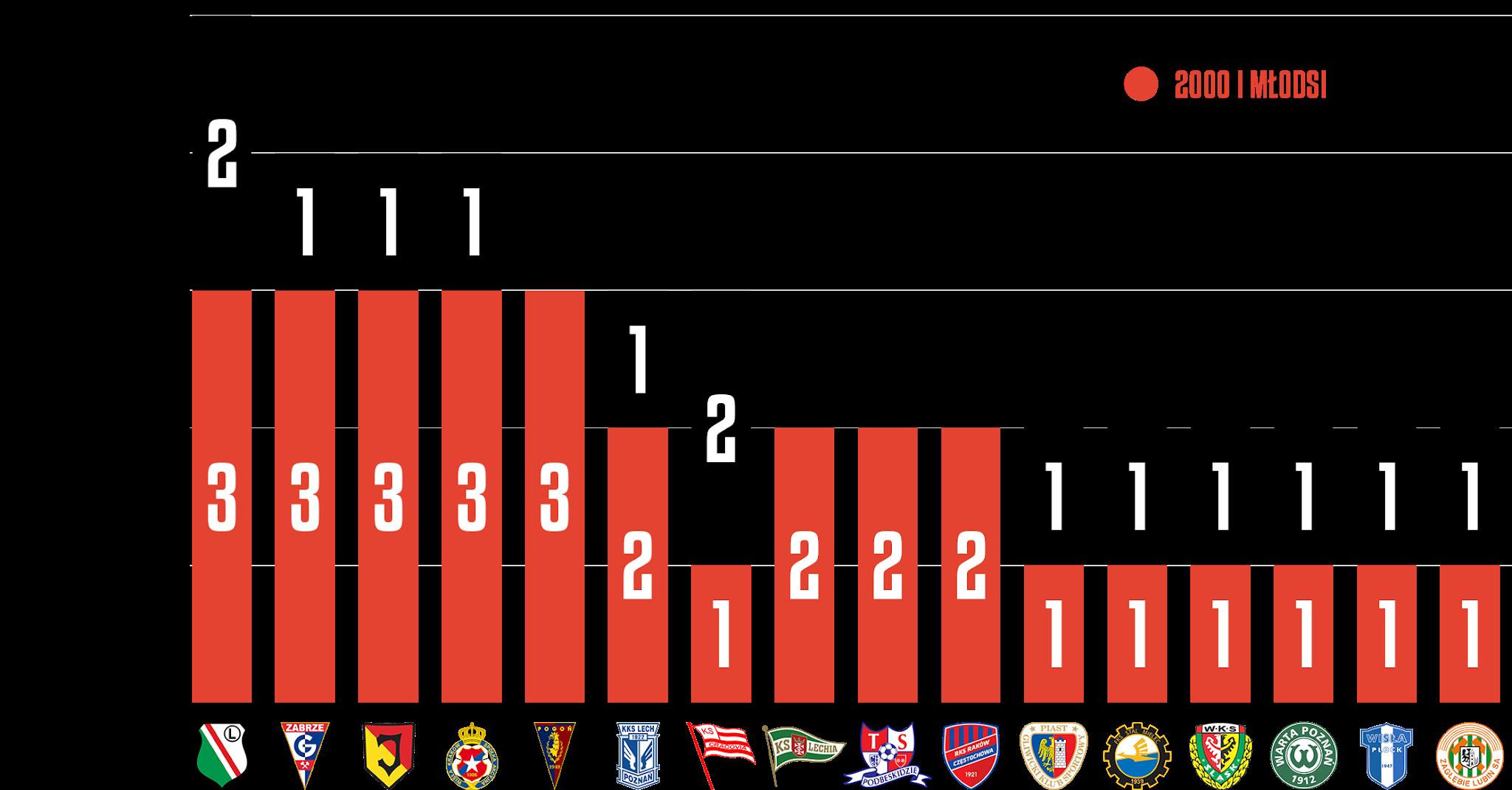 Młodzieżowcy w 18. kolejce PKO Ekstraklasy<br><br>Źródło: Opracowanie własne na podstawie ekstrastats.pl<br><br>graf. Bartosz Urban