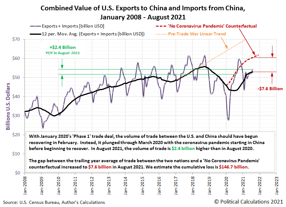 Combined Value of U.S. Exports to China and Imports from China, January 2008 - August 2021