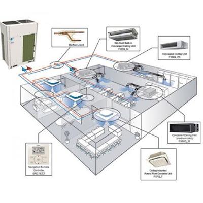 Hệ thống điều hòa trung tâm VRV/ VRF