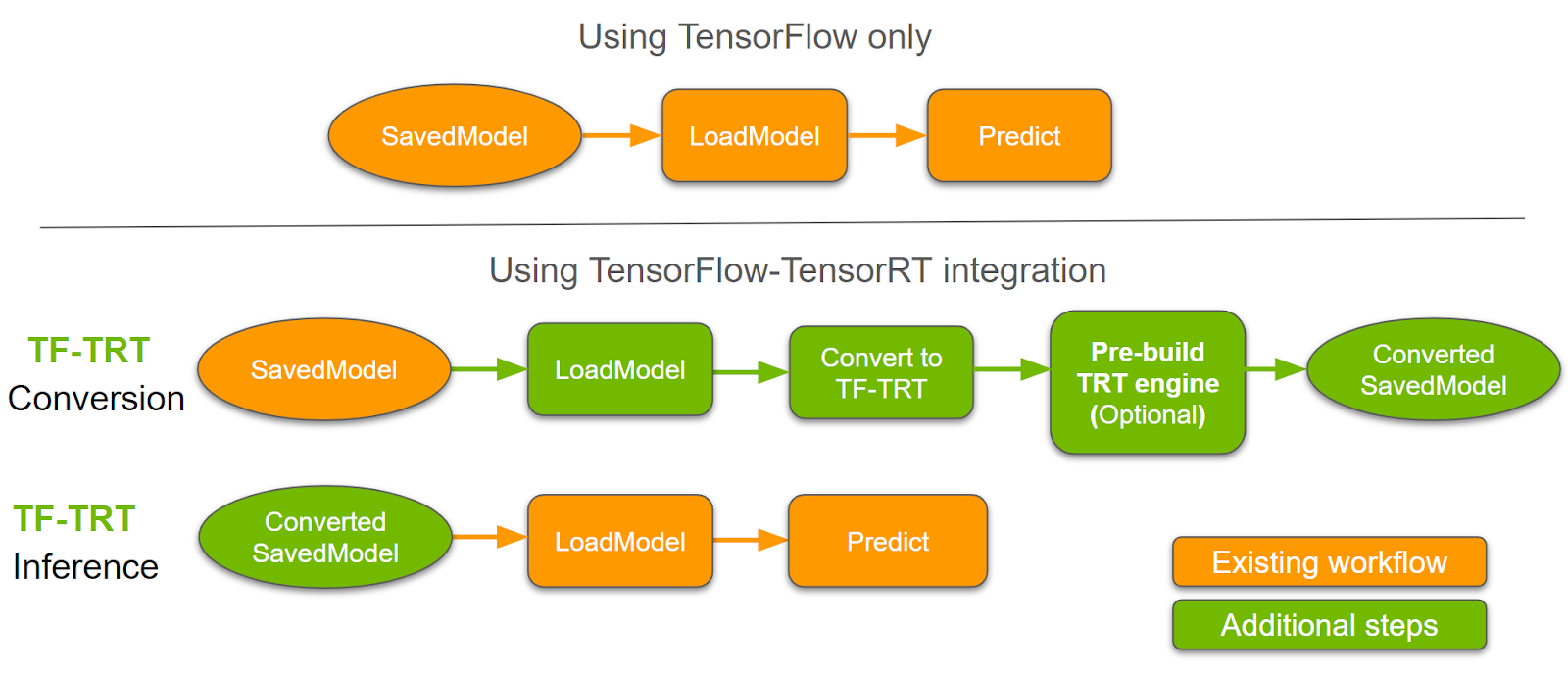 Workflow diagram when performing inference in TensorFlow only, and in TensorFlow-TensorRT using a converted SavedModel