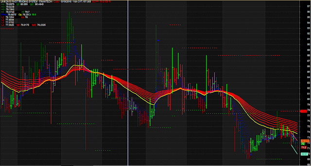 High Low Support Resistance