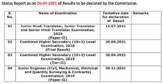 SSC Result status report 06.07.2021