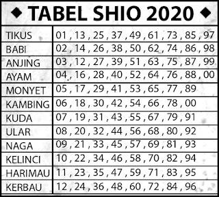 Tabel Shio 2019 Ongkogendeng