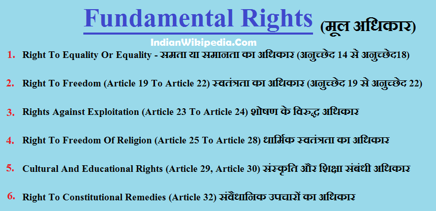 मौलिक अधिकार - Fundamental Rights - List