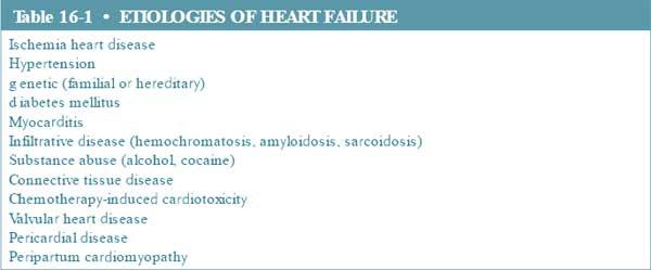 etiologies of heart failure