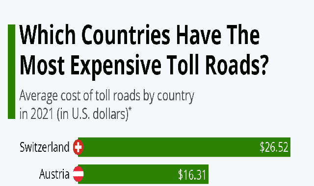 Which Countries Have The Most Expensive Toll Roads? #infographic