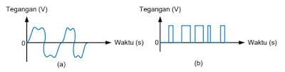 Bentuk Gelombang Random; (a) Suara; (b) Data Biner