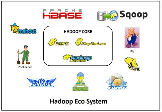 Different Components Used in Hadoop Ecosystem