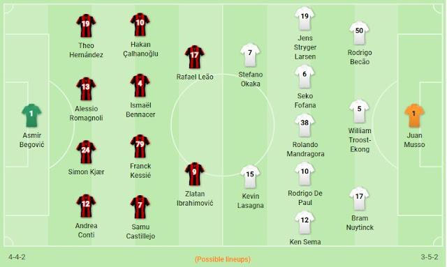 Prediksi AC Milan vs Udinese — 19 Januari 2020