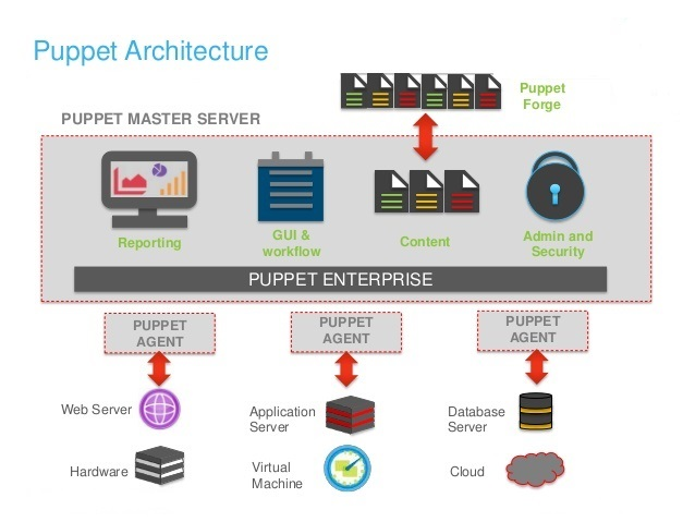 Learning Devops & Tools: Puppet