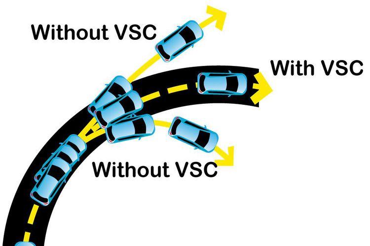 Faktor keselamatan dalam berkendara bukan hanya ditentukan oleh kesigapan perilaku pengendara Mengenal Fitur Vehicle Stability Control (VSC) pada Kendaraan