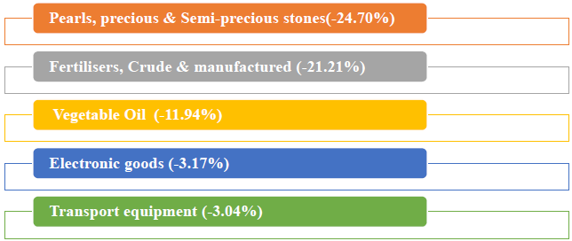 Major commodity groups of import showing negative growth in May 2019