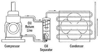 REFRIGERATION WORLD: Refrigeration Oil Separators