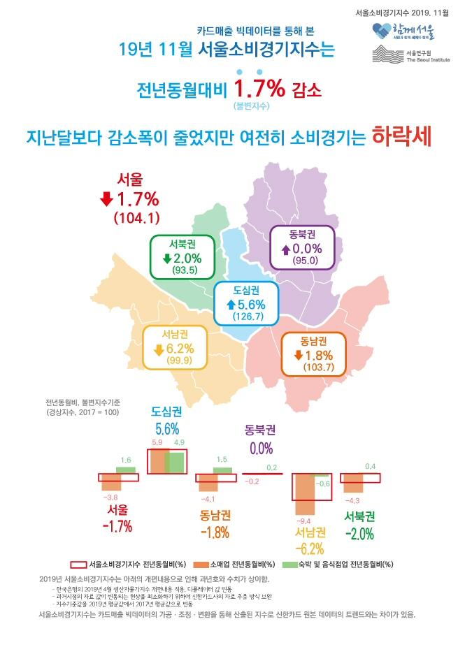 서울연구원, '2019년 11월 서울소비경기지수' 발표