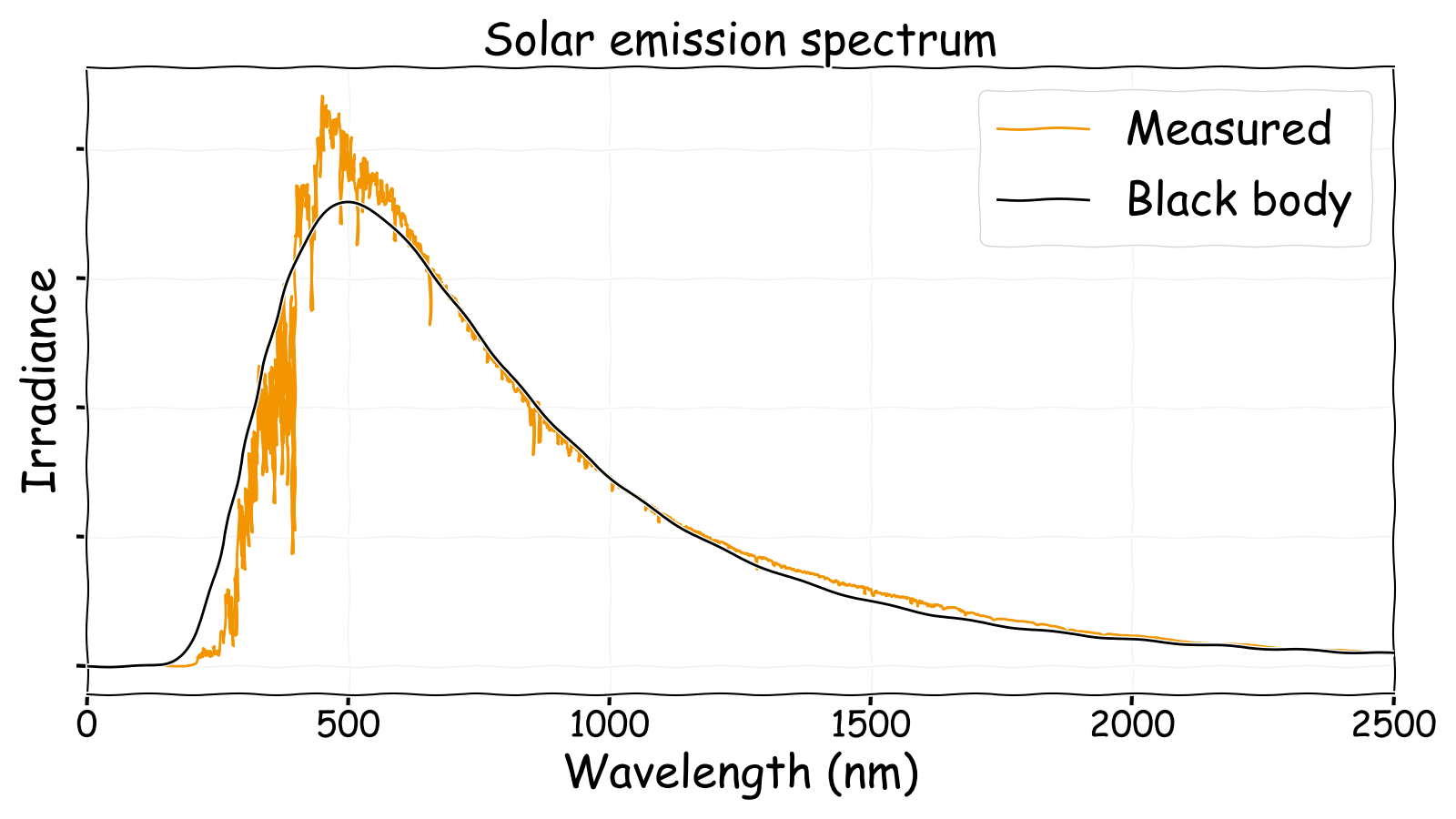 Solar emission spectrum compared with a black body