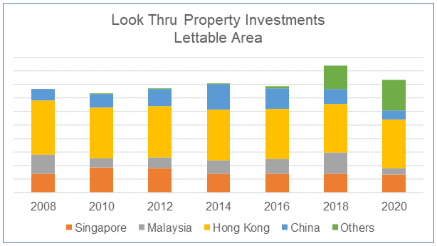 Wing Tai Property Investment lettable area