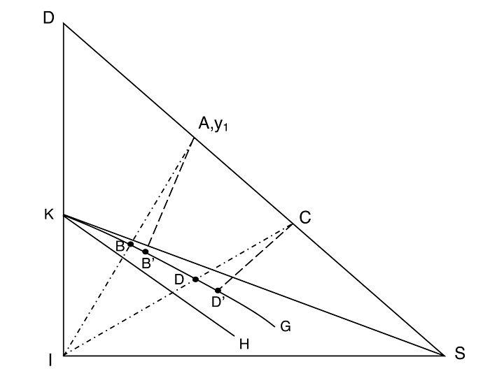 Extracción sólido-líquido utilizando diagrama de triángulo rectángulo