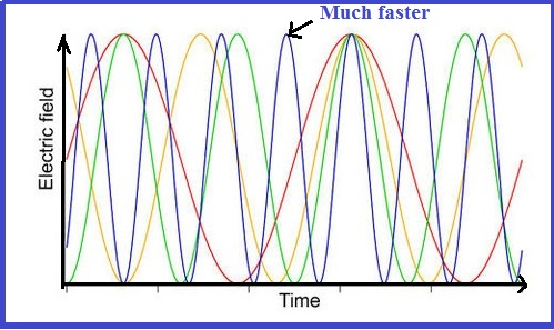 optical frequency comb and colors of light explanation over the time