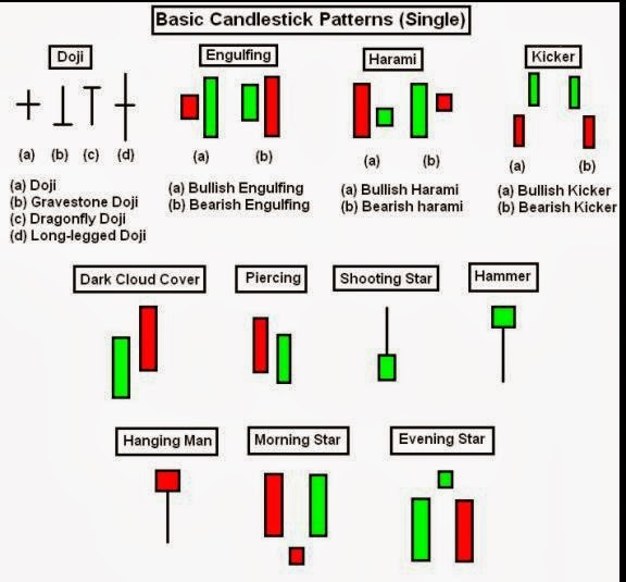 Japanese candlesticks patterns pdf