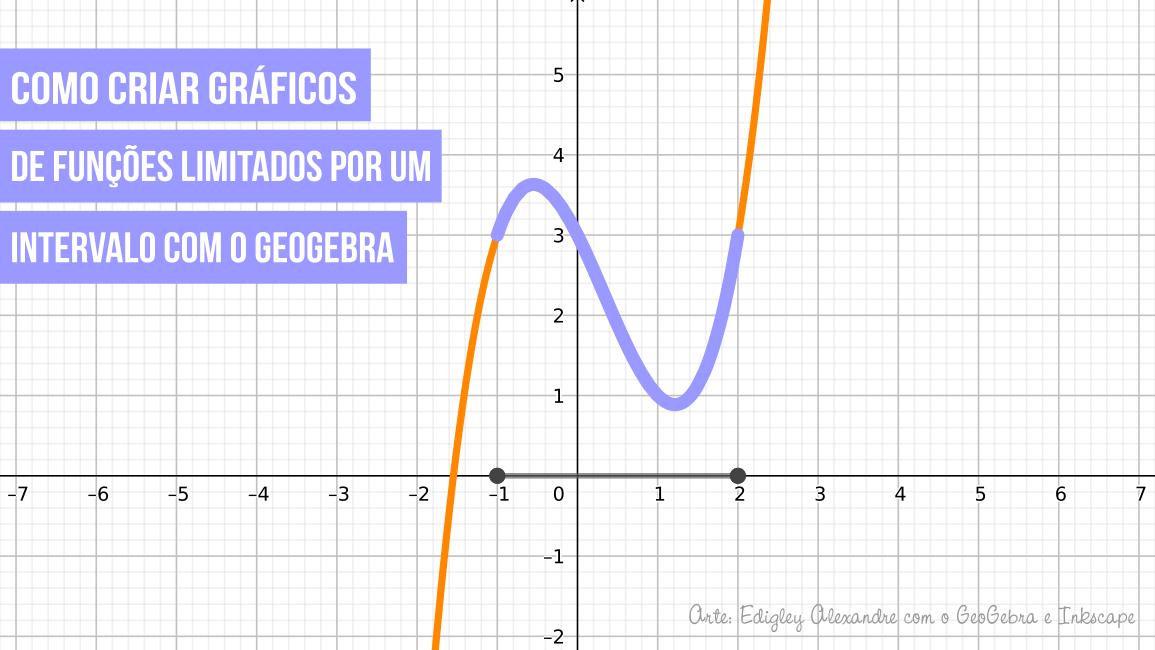 Como criar gráficos de funções limitados por um intervalo com o GeoGebra