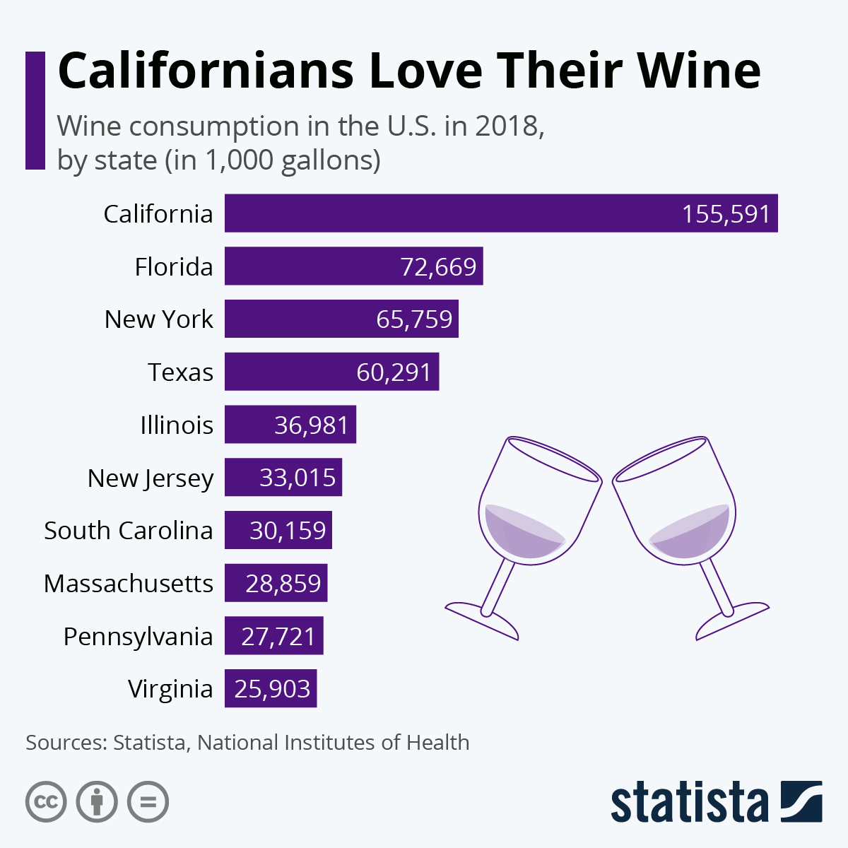 Wine in spotlight #Infographic