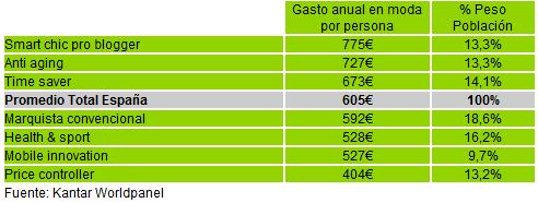Tipos de consumidor de moda en España
