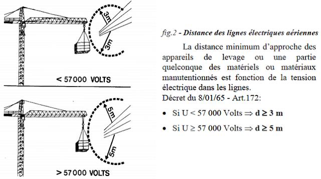 Méthodologie d'Élaboration d'un Plan d'Installation de Chantier