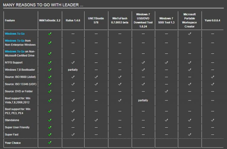 Bảng so sánh tính năng của WiNToBootic với một số chương trình khác