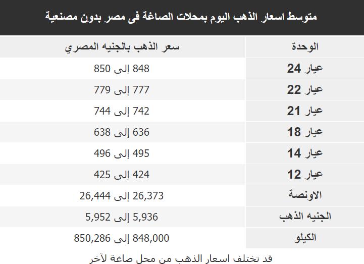 اسعار الذهب اليوم فى مصر Gold الثلاثاء 14 ابريل 2020