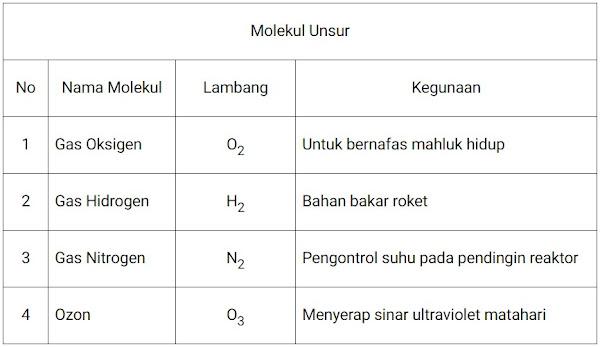 Tabel molekul unsur