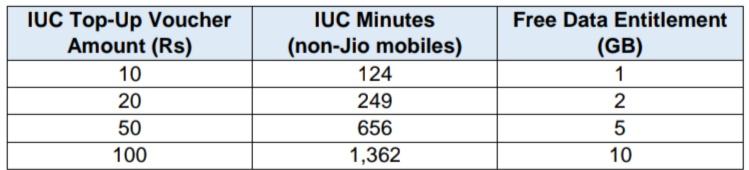 अब जिओ से दूसरी कंपनी के नेटवर्क पर कॉल करने के देने होंगे 6 पैसे प्रति मिनट।