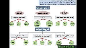 طريقة تقسيم الورث في الاسلام
