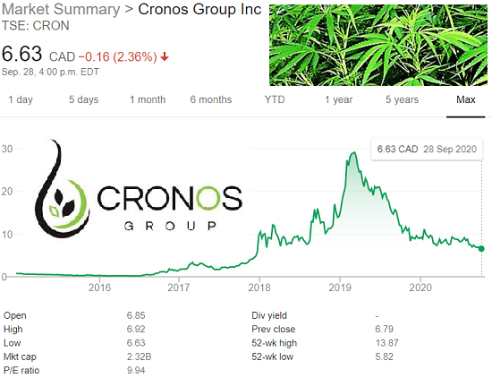 Igor B News Cronos Stock Price Is Struggling Over The Year