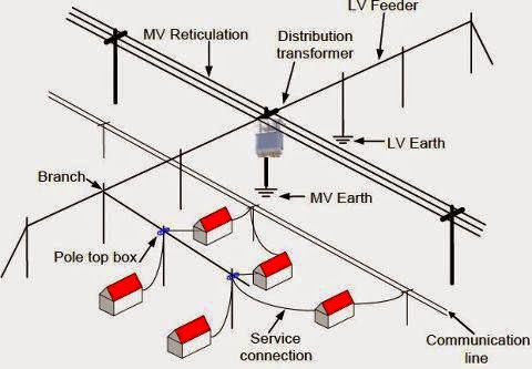 power distribution supply system. ~ Electrical Engineering