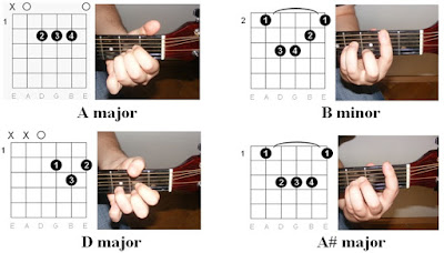 Easy Guitar Chords You Raise Me Up