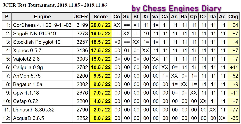 JCER (Jurek Chess Engines Rating) tournaments - Page 19 2019.11.05.JCERTestTournamentScid.html