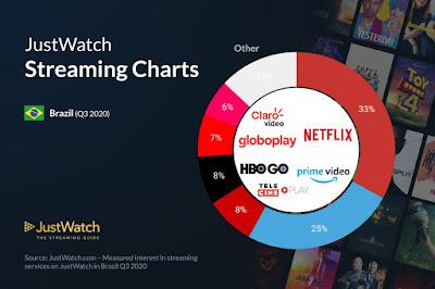 Tendências de Streaming: Comédia é o Género de Filmes Mais Visto e Brasil Tem o Mercado Streaming a Ferver!
