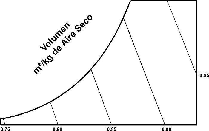 Líneas de temperatura de volumen específico en carta psicrométrica