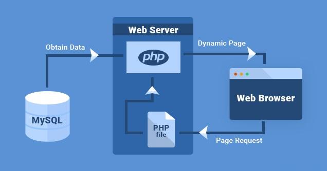 "Mengatasi ""Warning: mysqli_error() expects exactly 1 parameter"" di PHP Webserver Apache"