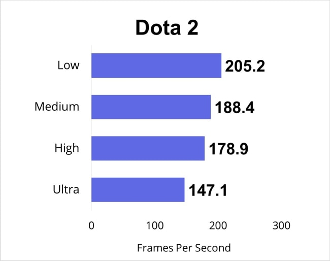 Dota 2 gaming benchmarks for all gaming-settings.