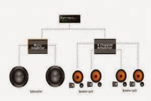 Pastikan bahwa sistem audio di mobil Anda memiliki kekuatan yang cukup untuk daya subwoofer